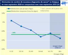 5000 diagnostics de cancer non posés depuis mars en raison de la pandémie