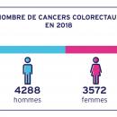 Nombre de cancerrs colorectaux