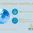 Bright Future Fondation contre le Cancer