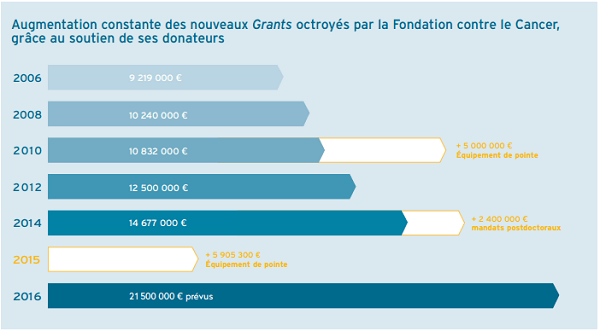 Evolution des Grants scientifiques