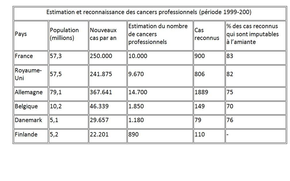 Estimation et reconnaissance des cancers professionnels (période 1999-200)